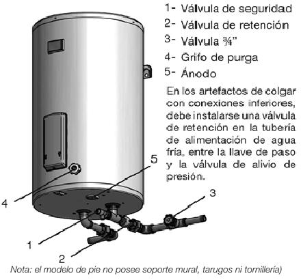 Partes de un boiler electrico