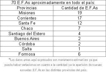 E.F.As en la Argentina...