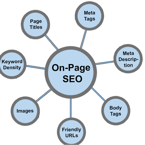 Off Page Optmization Off Page Optimization Is Also A Important Part Of Websites Which Helps To Get Listed Site In Defferent High Quality Websites