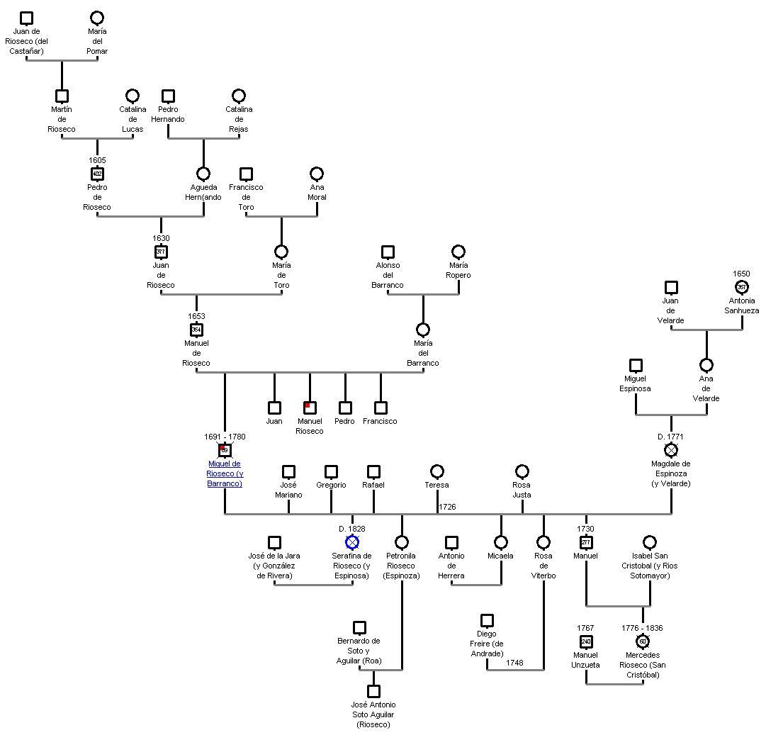 ejemplos de arbol genealogico