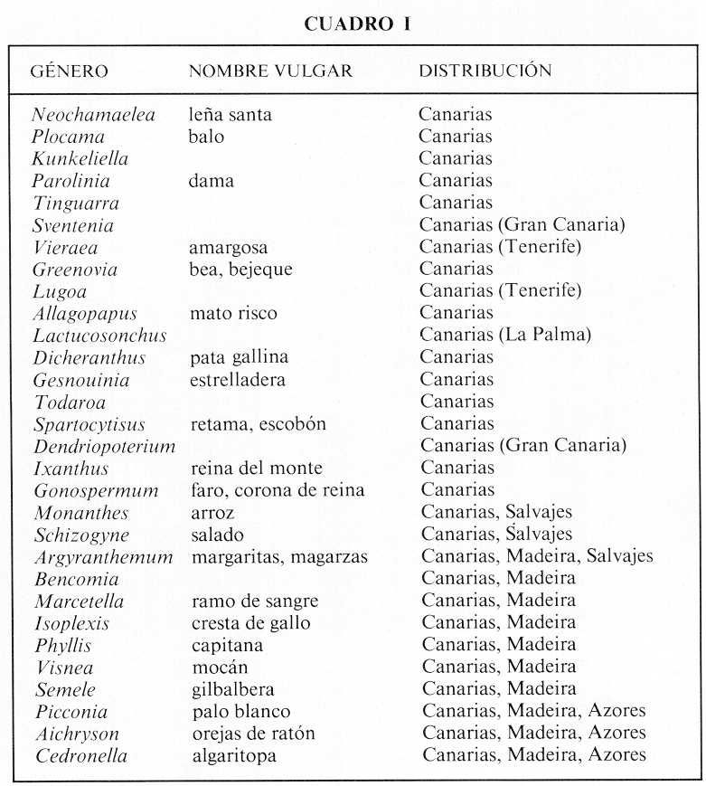Fiestasislascanarias flora y fauna - Lista nombre arbustos ...