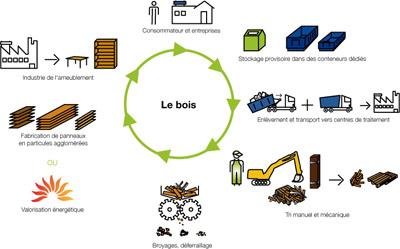 Flp palettes le recyclage - Recyclage des cagettes en bois ...