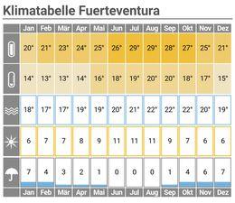 Klimattabelle Fuerteventura mit Link zur Wettervorhersage