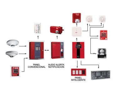 Fvp sistemas de seguridad deteccion de incendios - Sistemas de seguridad contra incendios ...
