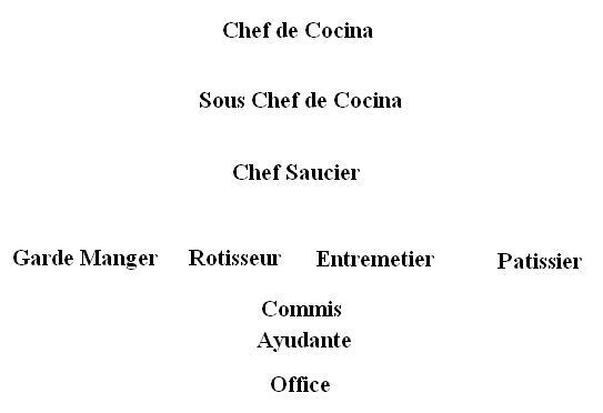 Organigrama Cocina | Clase 1 Cocina