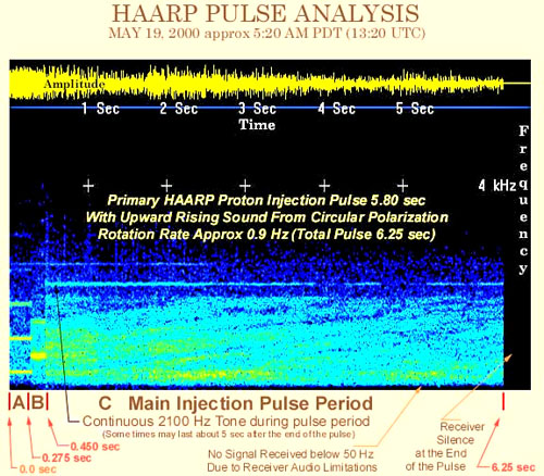 HAARP Pulse Analysis