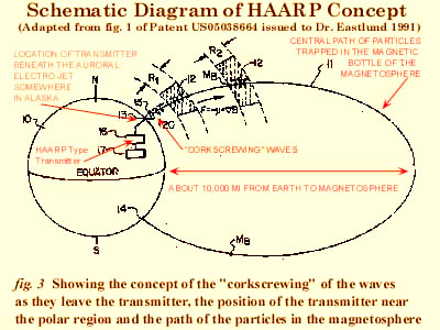 Schematic Dİagram of HAARP Concept