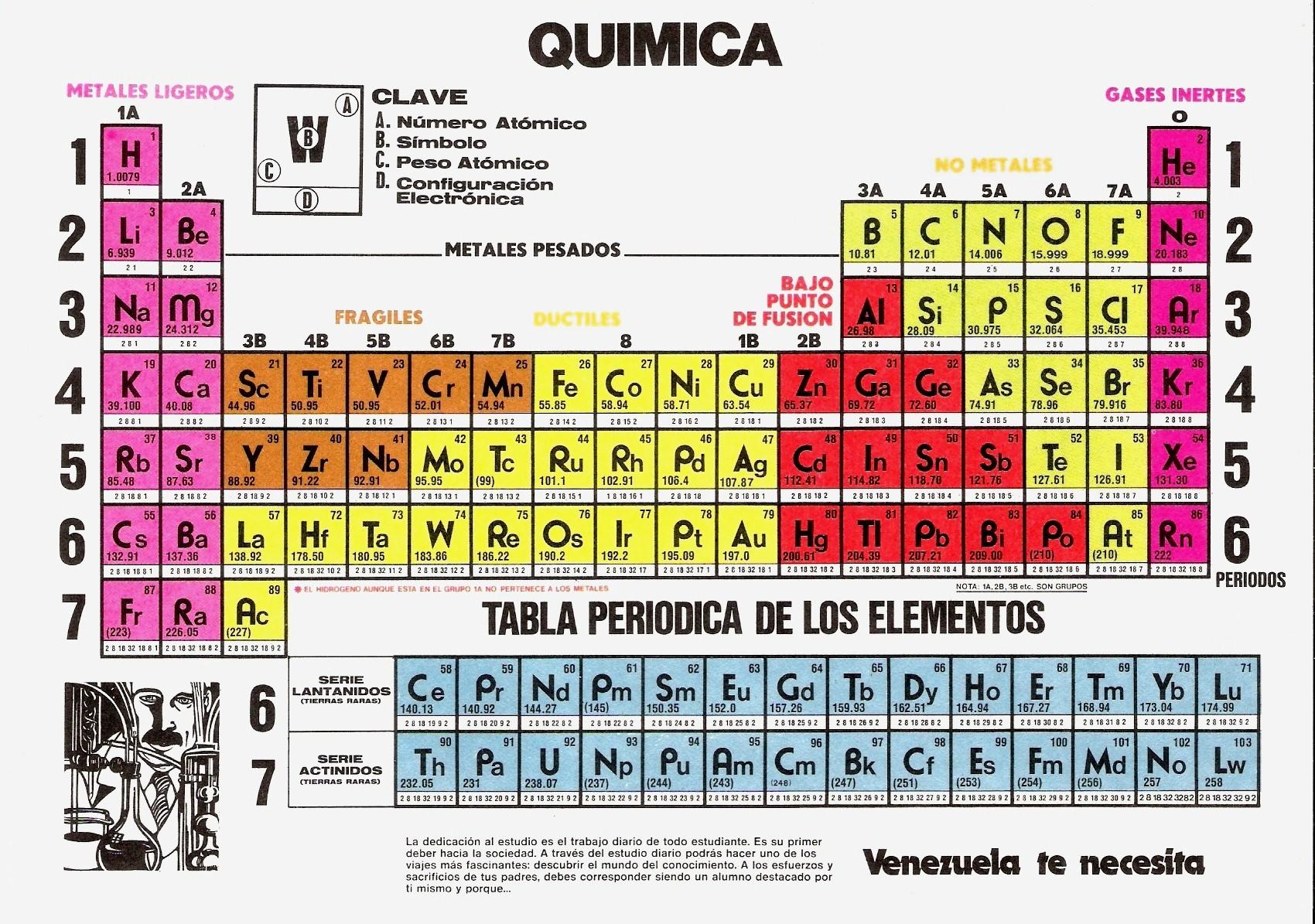 Tablas periodicas imagenes de tablas periodicas urtaz Choice Image
