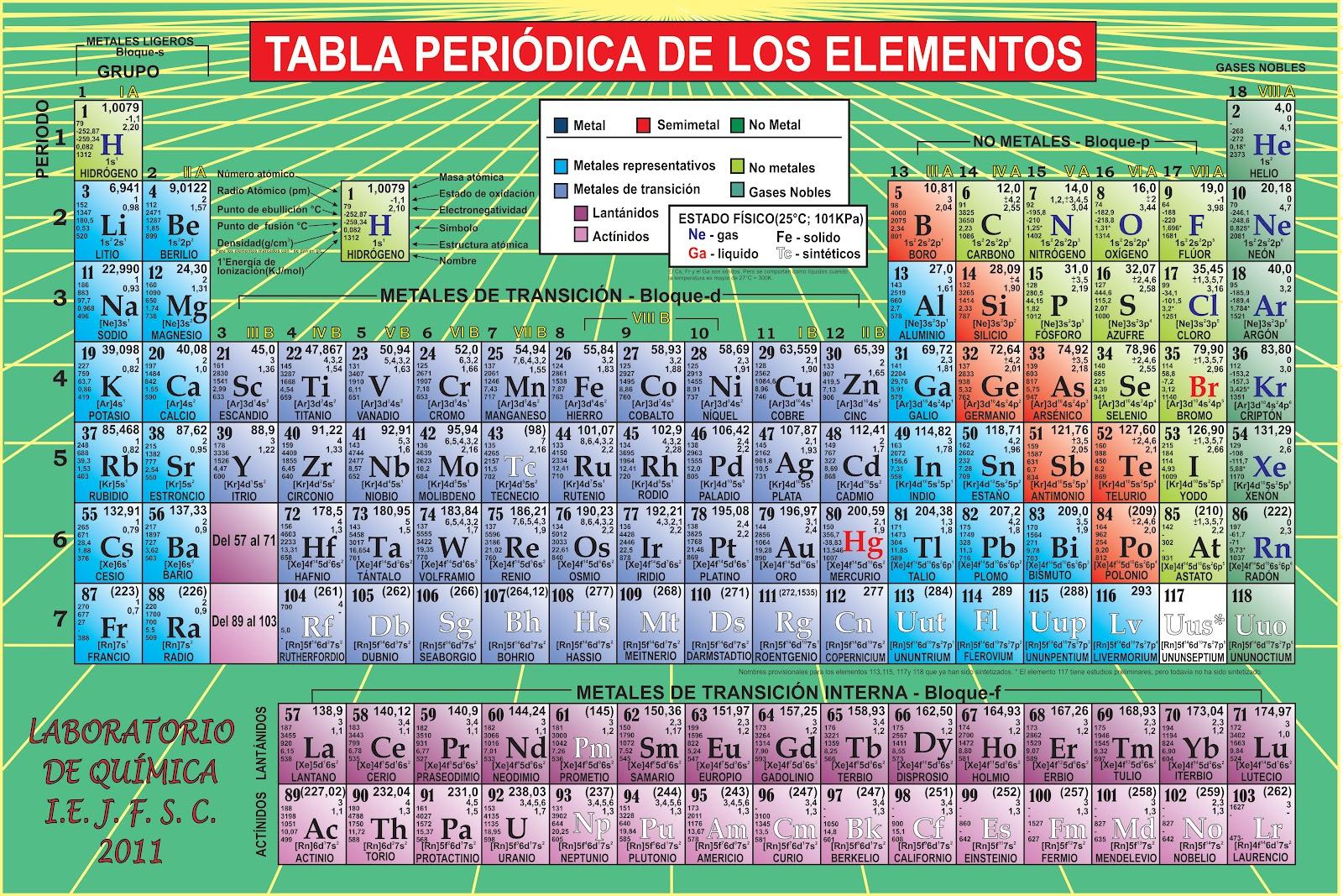 imagenes de tablas periodicas - Tabla Periodica Hd 4k