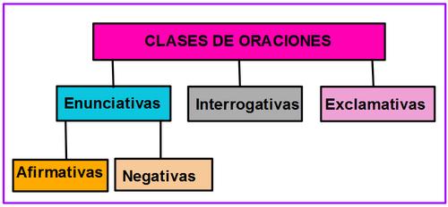 Resultado de imagen de CLASES DE ORACIONES