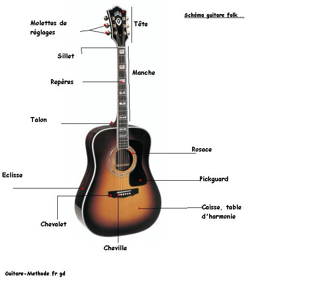 This is me guitar