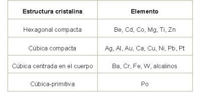 Clases De Tecnologia De Los Materiales