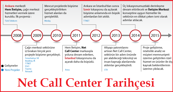 Net Call Center Tarihçesi