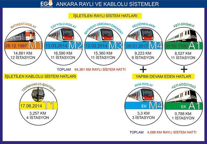 Ankara Metro Hatları