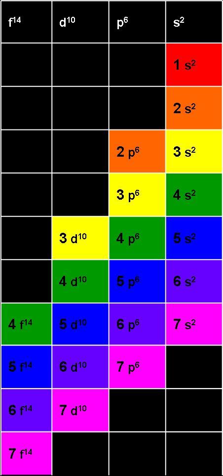 Cationes configuracion electronica y tabla periodica realicemos la configuracin electrnica para los elementos cuyos nmeros atmicos son respectivamente 20 33 27 y 42 urtaz Gallery