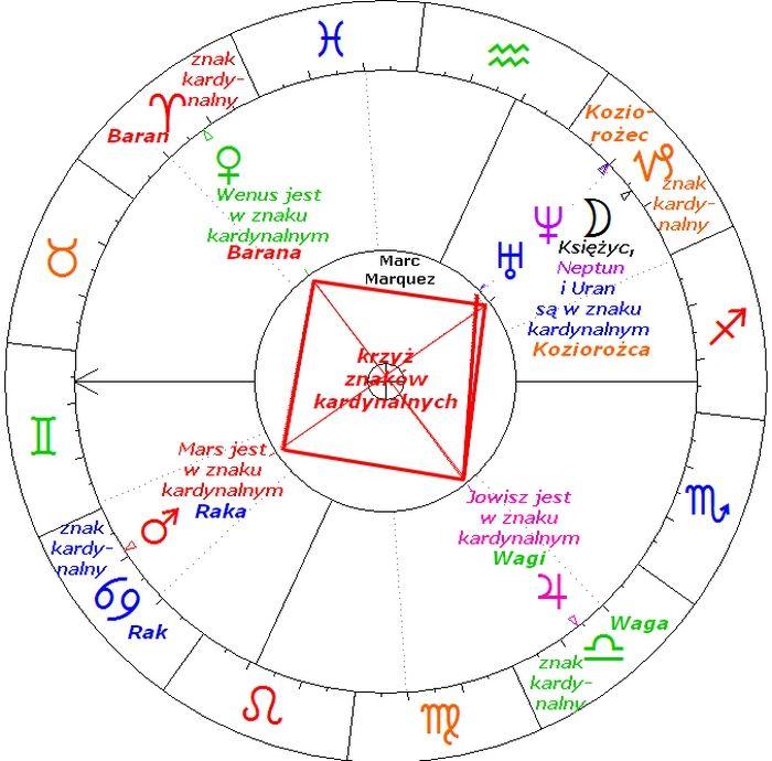 Astrologia dopasowywanie horoskopów