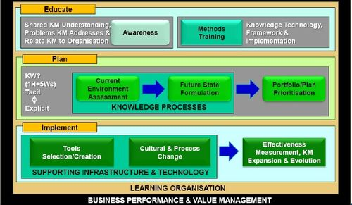 knowledge management implementation Knowledge management implementing a km strategy - powerpoint ppt presentation  leveraging knowledge to unleash a culture of innovation the act knowledge management forum 5th annual conference - title:  knowledge management implementing a km strategy is the property of its rightful owner.