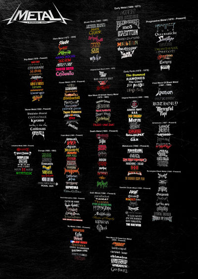 an introduction to the history of heavy metal music Characterizing rock music cultures: the case of heavy metal  will straw i introduction one of the questions central to the sociology of.