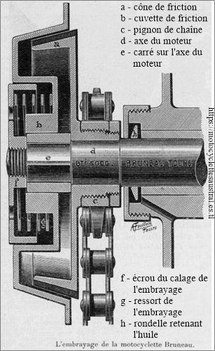 embrayage Bruneau 1904