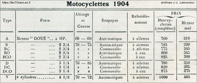 tableau des types de motos Doué 1904