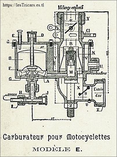carburateur Longuemare série E, publicité