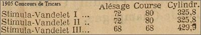 tricars Stimula, données techniques, 1905