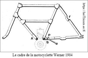 cadre de motocyclette Werner 1904