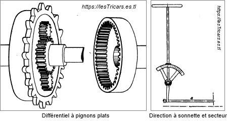 différentiel à pignons plats et direction à sonnette et secteur. Deux dessins