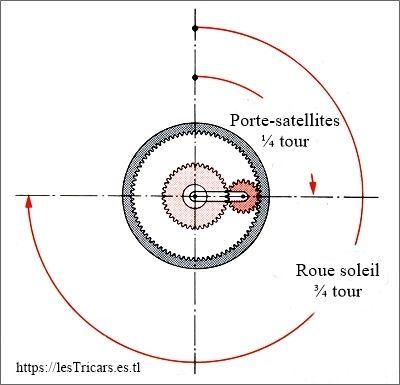 porte satellites et roue soleil, mouvements relatifs