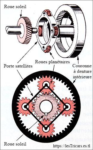 schema d'un changement épicycloïdal