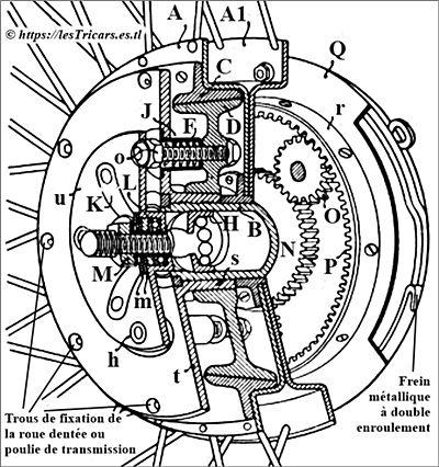 moyeu Rivierre, schéma, première version à roulement à billes