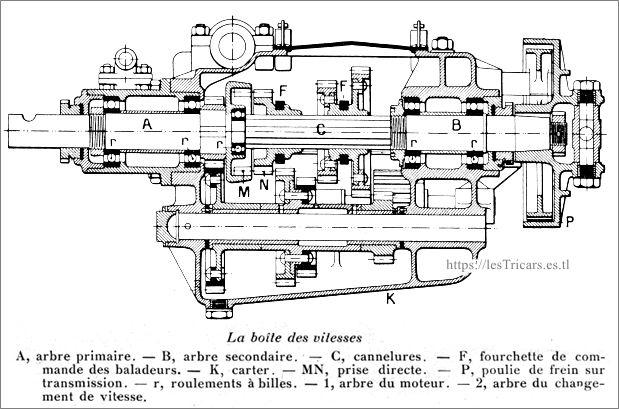 Boîte de vitesses de la voiturette Werner 1912, schéma