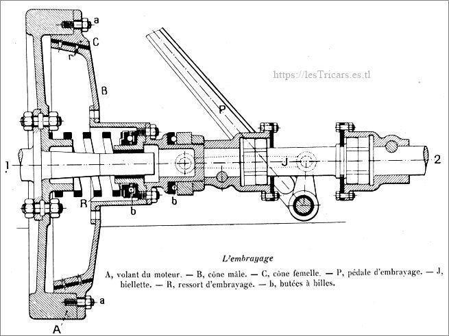 embrayage Werner 1912, schéma