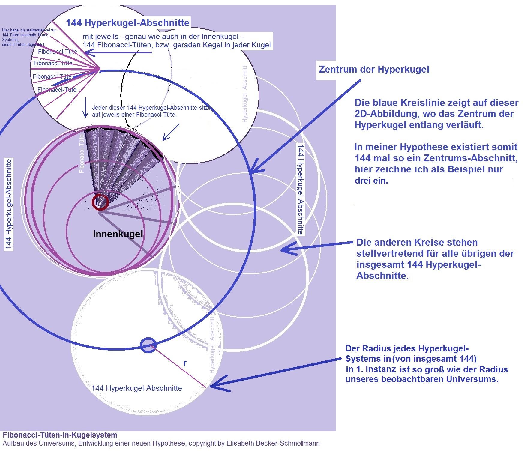 Aufbau des Universums gemäß einer Hypothese von Elisabeth Becker-Schmollmann, Hyperkugel-2-Monopole-System