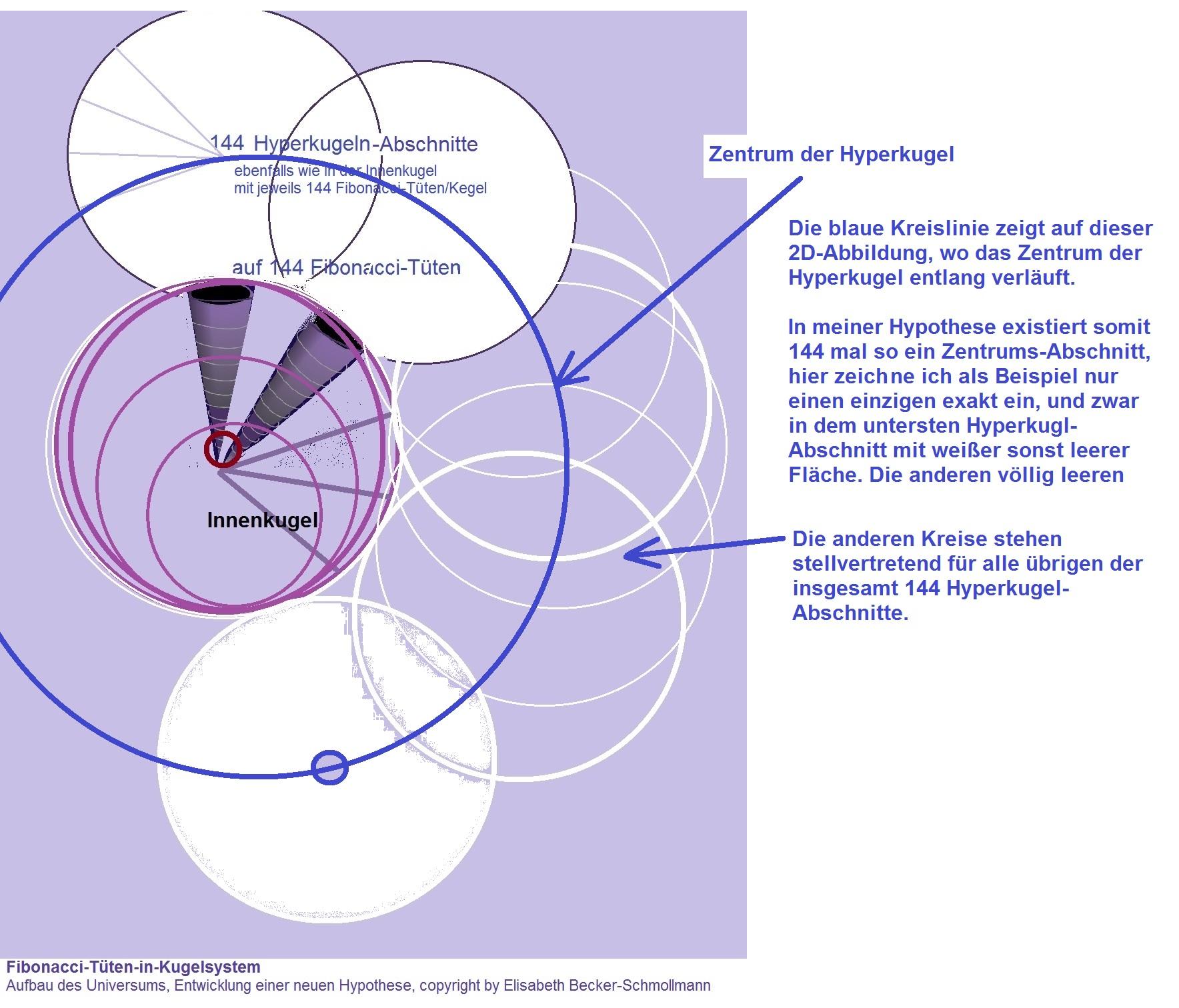Aufbau des Universums gemäß einer Hypothese von Elisabeth Becker-Schmollmann, Hyperkugel-Monopol-System