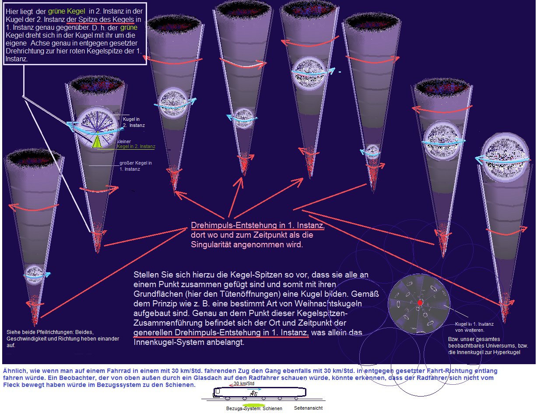 Zur Entstehung des Drehimpulses wird  im Bild ein wahrscheinlich plausibler Vorschlag formuliert.