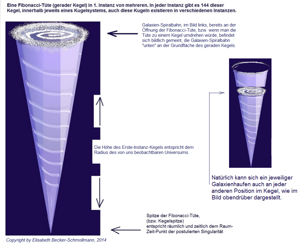 """Gemäß der Hypothese zum Aufbau des Universums aus Lisaartgalerie befinden sich  die Galaxien oder -haufen in unterschiedlicher Kegel-Höhe. Anstelle """"Kegel"""" passt auch """"Tüte"""", """"Blase"""" oder """"Trichter""""."""