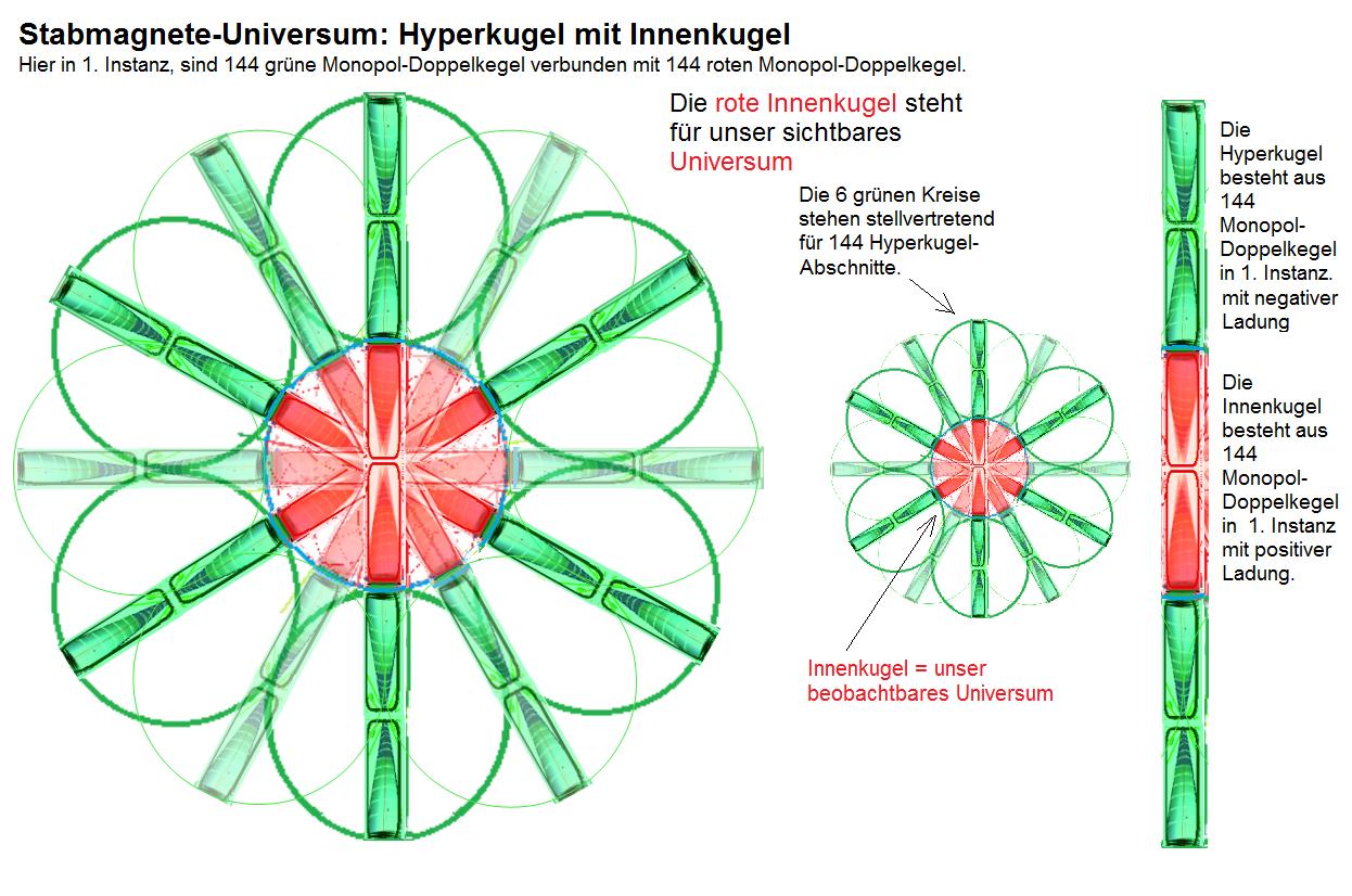 Hyperkugel und Innenkugel sind elektromagnetisch ähnlich verbunden, wie wenn Stabmagnete kugelradial angelegt werden würden und das gesamte System wie zu Elektromagneten umgerüstet würde.