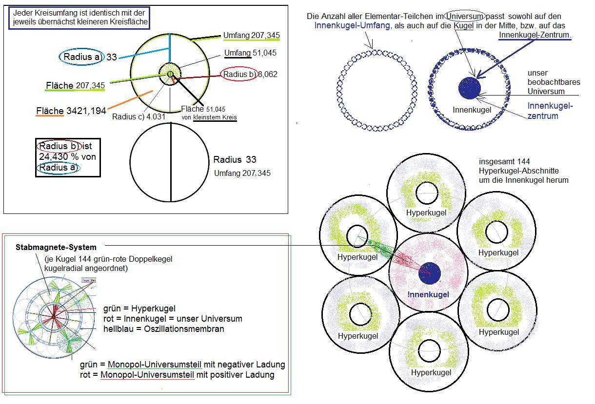 Gemäß meiner Hypothese vom Aufbau des Universums entspricht der Wert der Oberfläche der Innenkugel dem des Inhalts des Innenkugel-Zentrums.