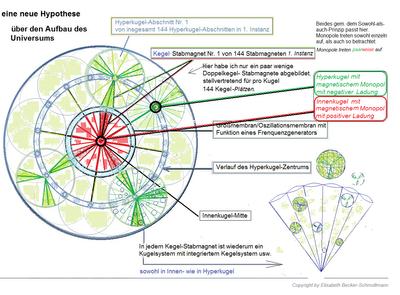 Hypothese über den Aufbau des Universums, Hyperkugel und Innenkugel als zwei Monopole mit positiver und negativer Ladung, von Elisabeth Becker-Schmollmann