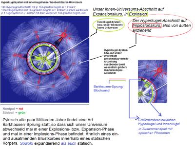 Hyperkugelinhalte auf Implossions-Kurs und somit die Innenkugel-Inhalte anziehend