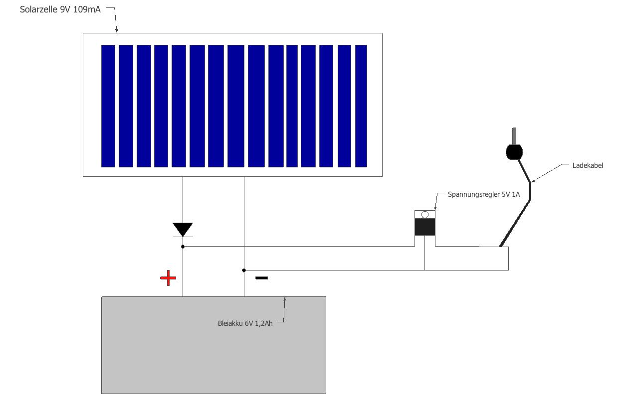 Willkommen auf Livians Homepage! - Solar Handy Ladegerät