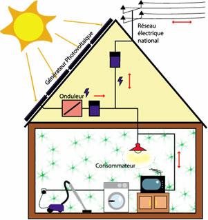Maison cologique les nergies renouvelables - Fonctionnement des panneaux photovoltaiques ...