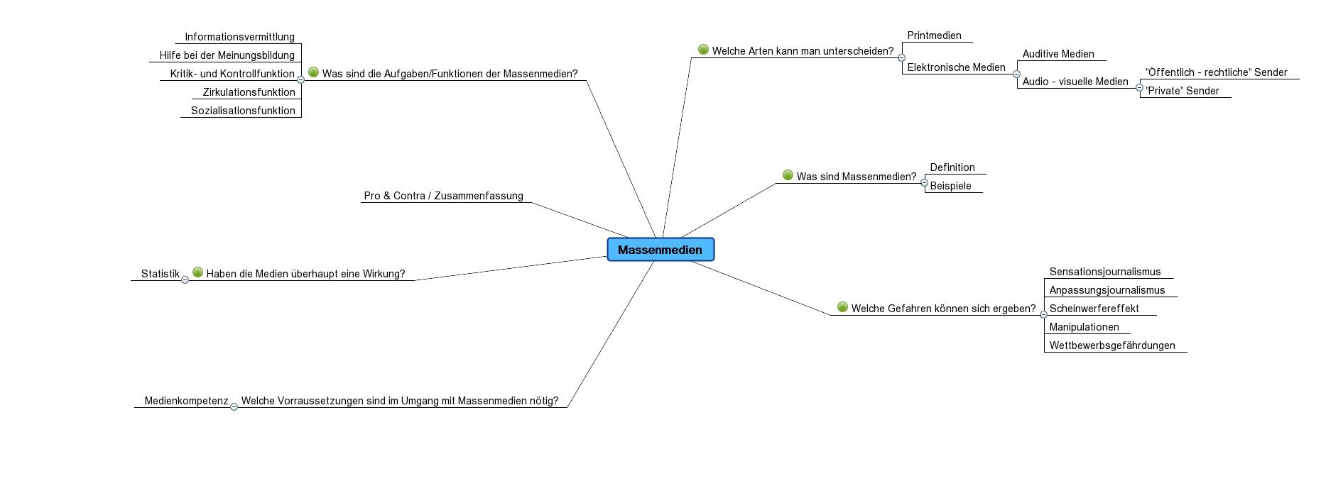 Referat Massenmedien Mind Map
