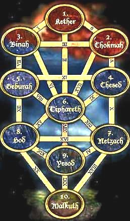 Cartomanti al telefono Cartomanzia al Telefono Astrologi Astrologo Astrologia al Telefono Telefonica Cartomante al Telefono