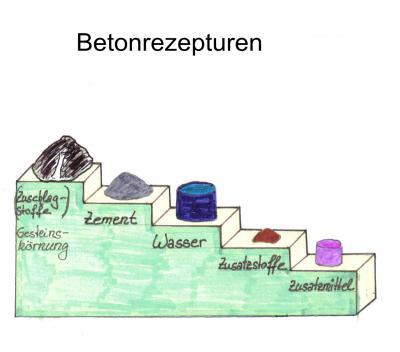 svb f r unterrichtszwecke beton allgemein. Black Bedroom Furniture Sets. Home Design Ideas