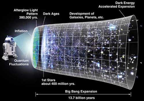 Holografik Evren, Holographic Universe