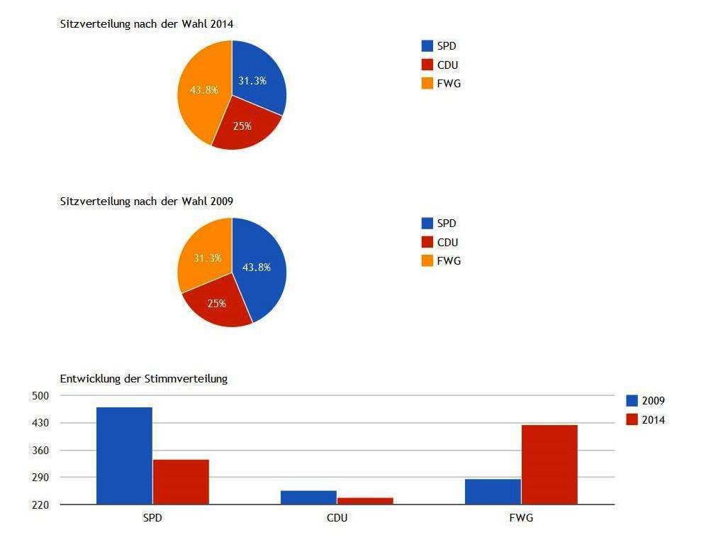 Grafiken Wahl 2014