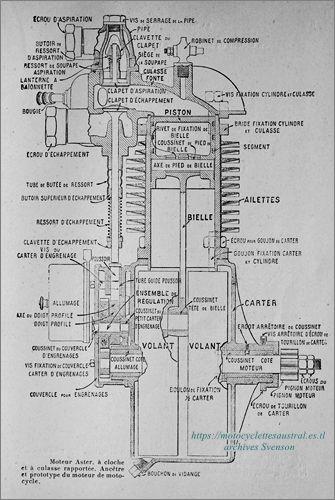 Schéma du moteur Aster refroidi à air