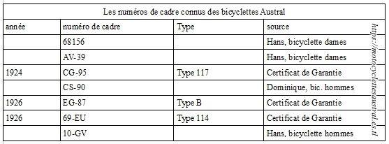 des numéros de cadre connus de bicyclettes Austral